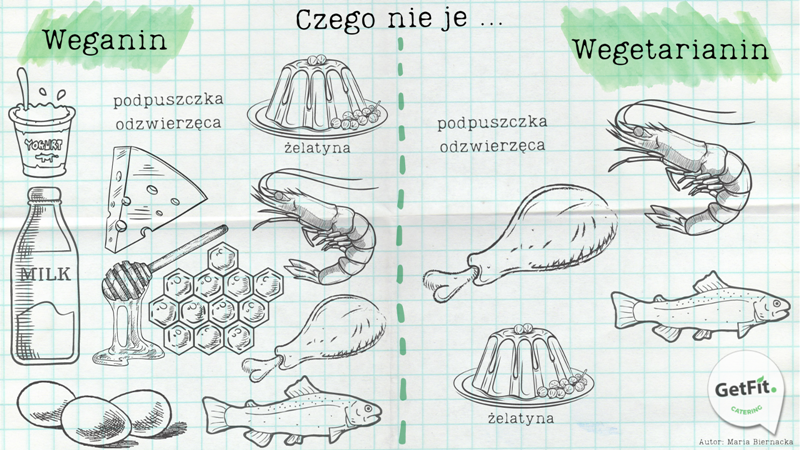 Wegetarianizm a weganizm - czego się nie je