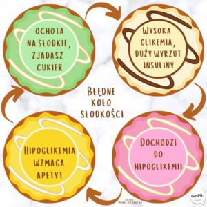 Jedzenie słodyczy - błędne koło