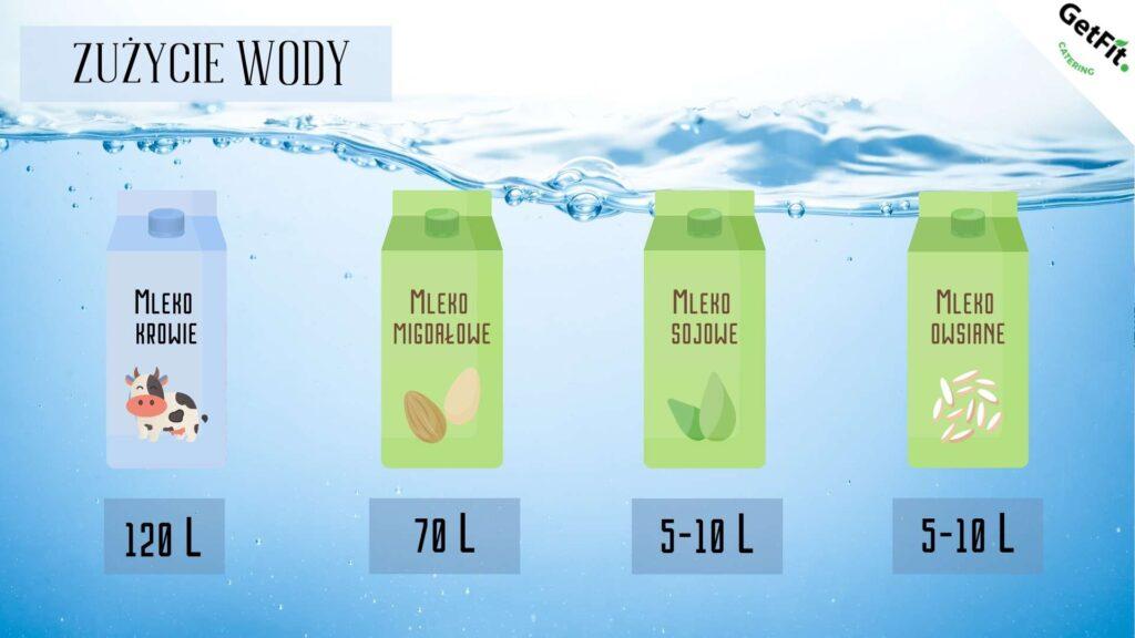 Zużycie wody potrzebne do wyprodukowania mleka