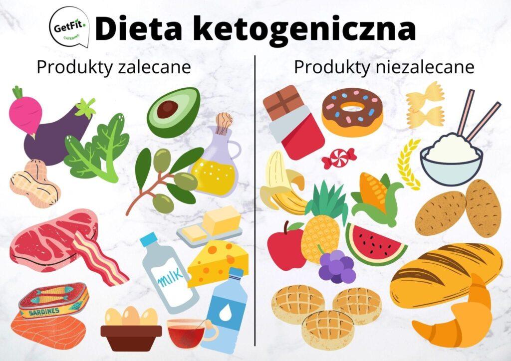 dieta ketogeniczna